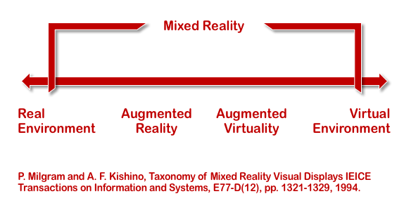 Mixed Reality Continuum according to Milgram and Kishino.